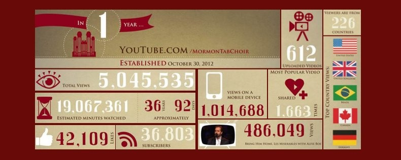 youtube-one-year-790x316.jpg